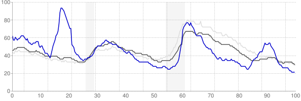 Odessa, Texas monthly unemployment rate chart